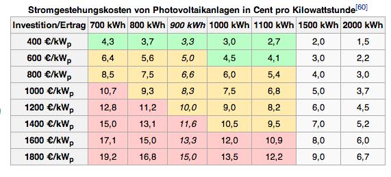 Gestehungskosten für Strompreisrechner