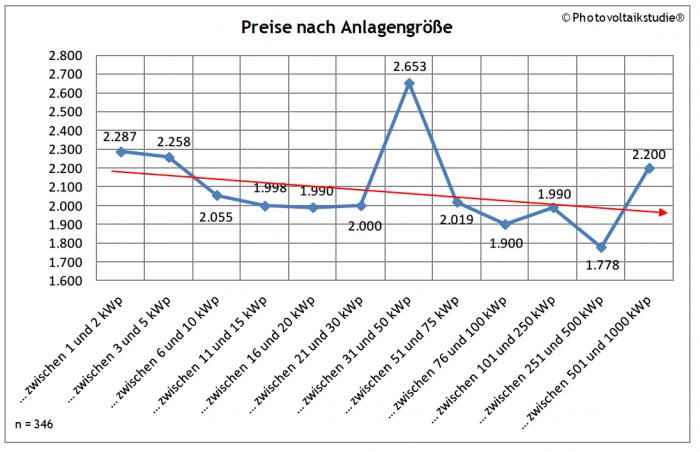 Preis Photovoltaikanlagen Österreich