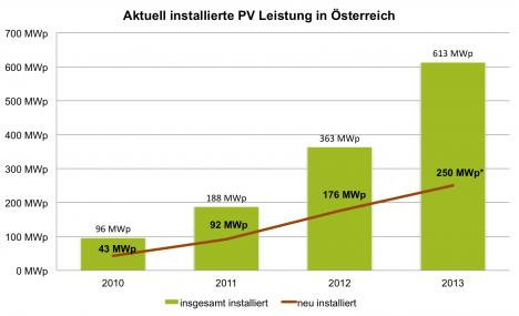 Installierte-Leistung-Photovoltaik-Österreich-2013-468x285