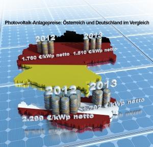 Förderung solaranlagen tirol